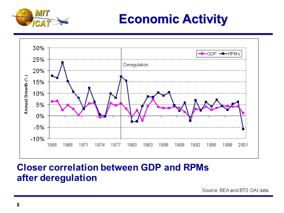 8 MIT Economic Activity Closer correlation between GDP and RPMs after deregulation Source: BEA and BTS OAI data