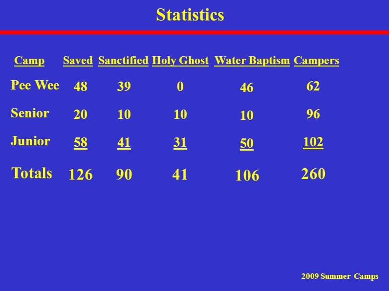 Statistics 2009 Summer Camps Camp Pee Wee Senior Junior Totals 48 20 58 126 39 10 41 90 0 10 31 41 46 10 50 106 62 96 102 260 SanctifiedHoly GhostWater BaptismCampersSaved