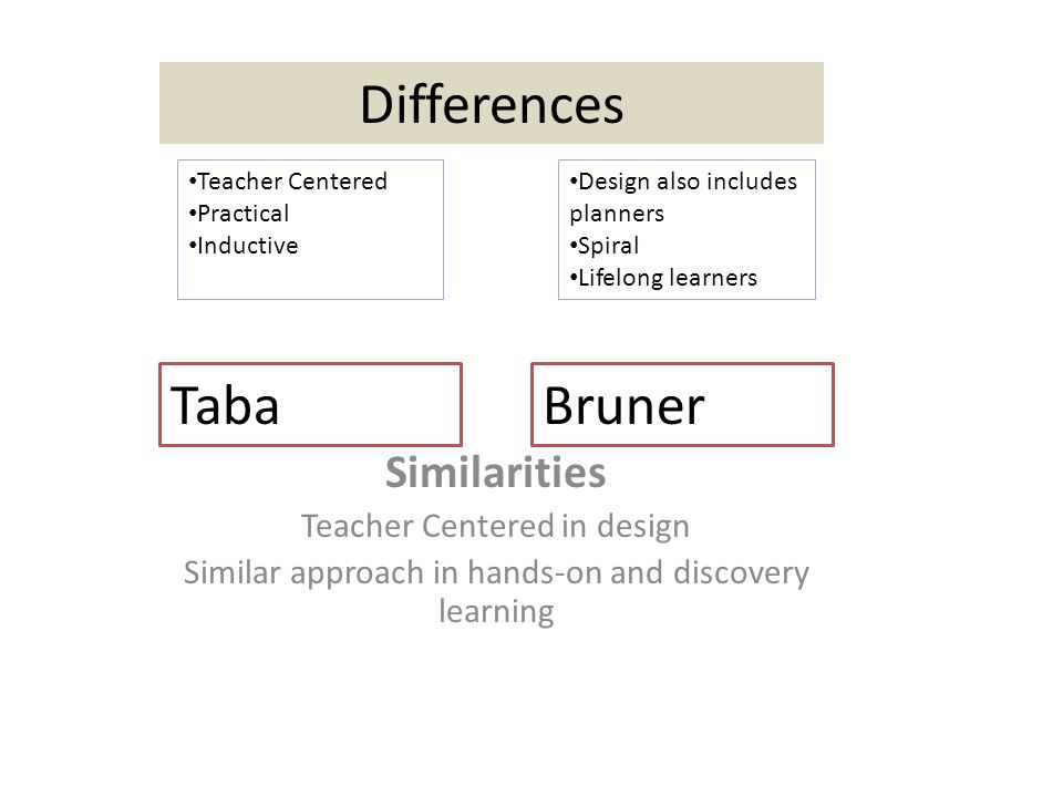 Similarities Teacher Centered in design Similar approach in hands-on and discovery learning TabaBruner Differences Teacher Centered Practical Inductive Design also includes planners Spiral Lifelong learners