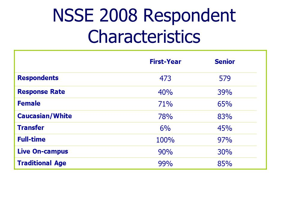 NSSE 2008 Respondent Characteristics First-YearSenior Respondents 473579 Response Rate 40%39% Female 71%65% Caucasian/White 78%83% Transfer 6%45% Full-time 100%97% Live On-campus 90%30% Traditional Age 99%85%