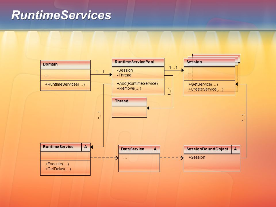 RuntimeServices … Domain +Session SessionBoundObject A A +RuntimeServices(…) … +GetService(…) +CreateService(…) Session +Add(RuntimeService) +Remove(…