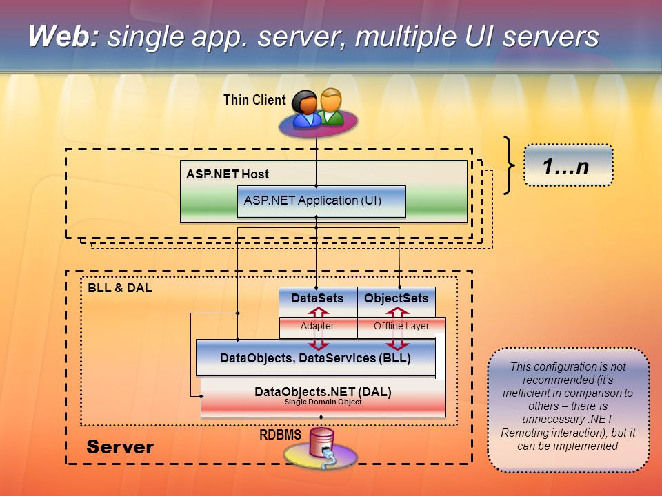 Web: single app. server, multiple UI servers BLL & DAL DataObjects.NET (DAL) Single Domain Object DataObjects.NET (DAL) Single Domain Object DataObjec