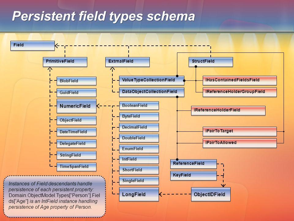 Persistent field types schema Field ValueTypeCollectionField BooleanField ByteField LongField IntField EnumField DoubleField DecimalField ShortField SingleField TimeSpanField BlobField DateTimeField DelegateField StringField ObjectField NumericField GuidField IHasContainedFieldsField IReferenceHolderGroupField IReferenceHolderField IPairToTarget IPairToAllowed DataObjectCollectionField KeyField ReferenceField ObjectIDField PrimitiveField ExtrnalField StructField Instances of Field descendants handle persistence of each persistent property: Domain.ObjectModel.Types[ Person ].Fiel ds[ Age ] is an IntField instance handling persistence of Age property of Person.