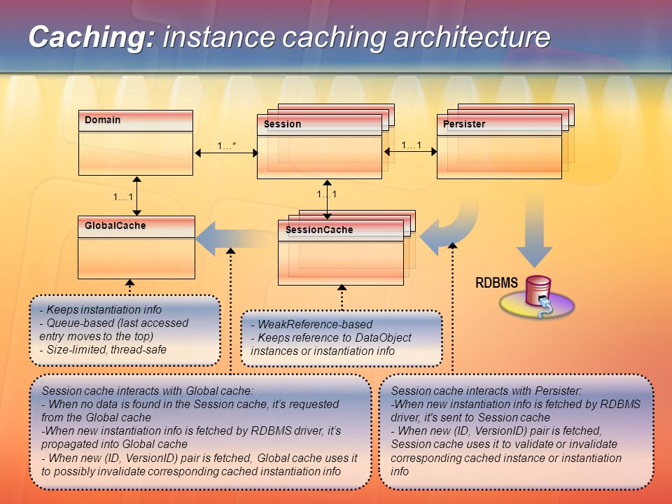 Caching: instance caching architecture Domain 1…1 GlobalCache RDBMS SessionCache 1…* 1…1 Session cache interacts with Persister: -When new instantiati