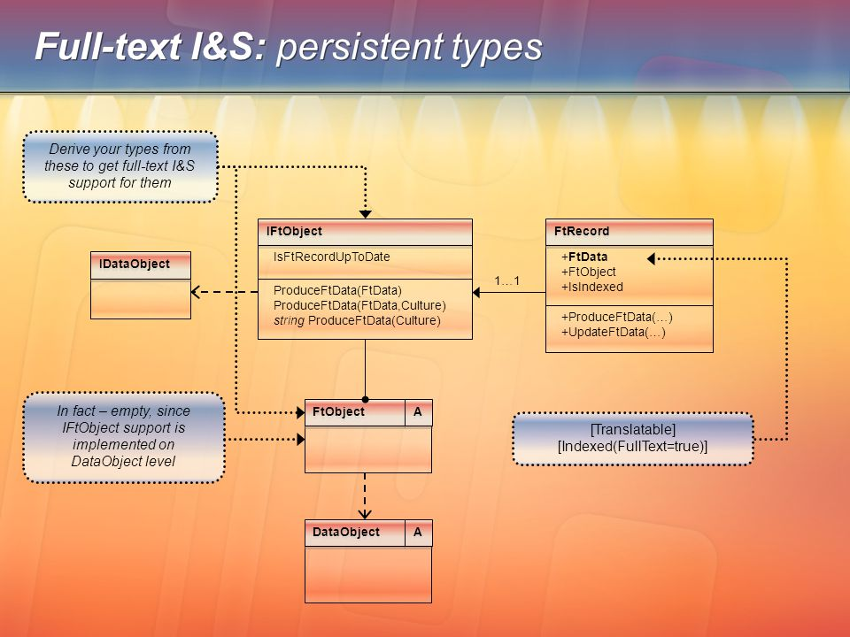 Full-text I&S: persistent types IFtObject ProduceFtData(FtData) ProduceFtData(FtData,Culture) string ProduceFtData(Culture) 1…1 [Translatable] [Indexe