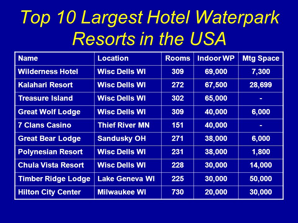 USA Competitive Supply Forty other hotels with indoor waterparks are located in Branson MO, Green Bay WI, Minneapolis MN, Owatonna MN, Baxter MN, Watertown SD, Fargo ND, Minocqua WI, Detroit Lakes MN, Madison WI, Casper WY, Nisswa MN, Aberdeen SD, Bismarck ND, St Cloud MN, Rochester MN and Lake du Flambeau WI.