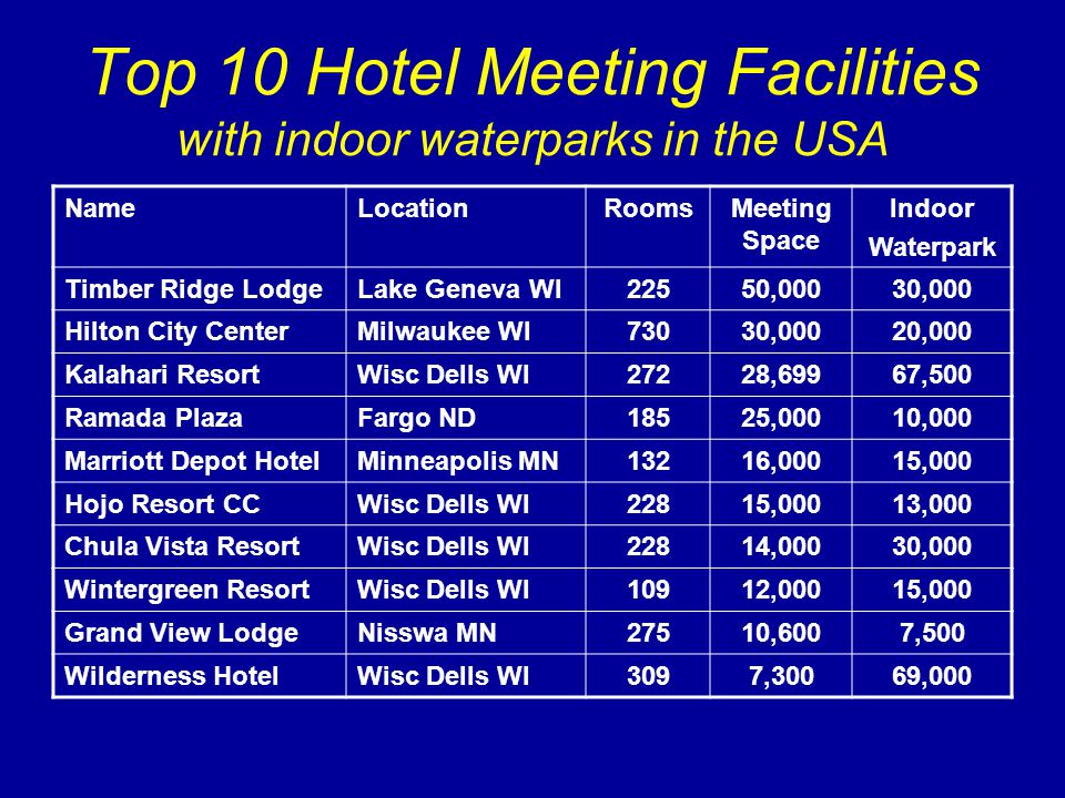Top 10 Hotel Meeting Facilities with indoor waterparks in the USA NameLocationRoomsMeeting Space Indoor Waterpark Timber Ridge LodgeLake Geneva WI22550,00030,000 Hilton City CenterMilwaukee WI73030,00020,000 Kalahari ResortWisc Dells WI27228,69967,500 Ramada PlazaFargo ND18525,00010,000 Marriott Depot HotelMinneapolis MN13216,00015,000 Hojo Resort CCWisc Dells WI22815,00013,000 Chula Vista ResortWisc Dells WI22814,00030,000 Wintergreen ResortWisc Dells WI10912,00015,000 Grand View LodgeNisswa MN27510,6007,500 Wilderness HotelWisc Dells WI3097,30069,000