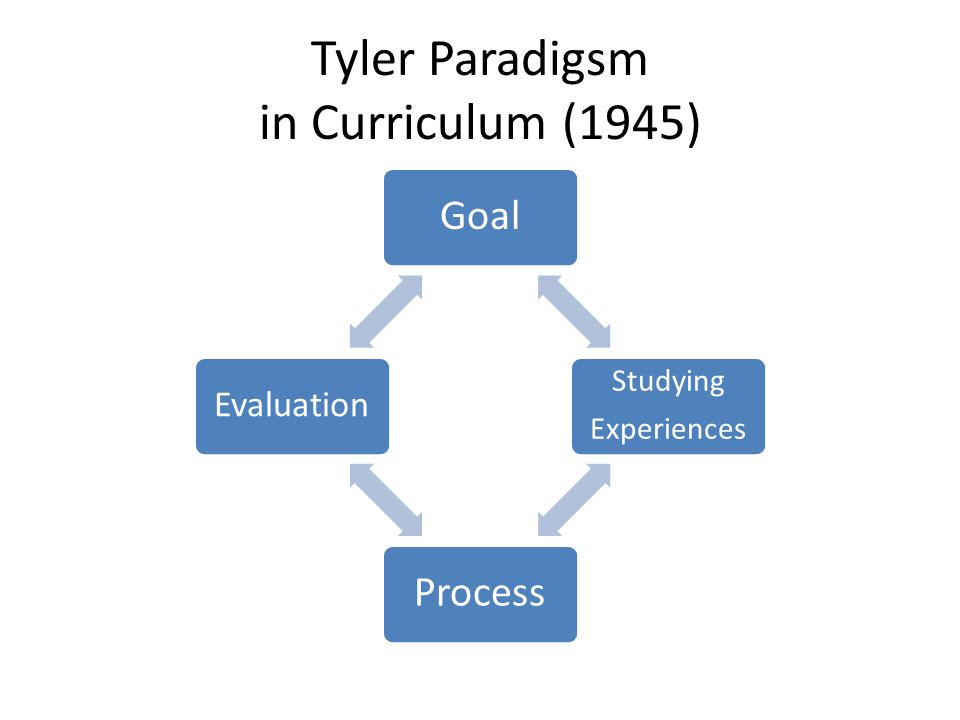 Tyler Paradigsm in Curriculum (1945) Goal Studying Experiences Process Evaluation