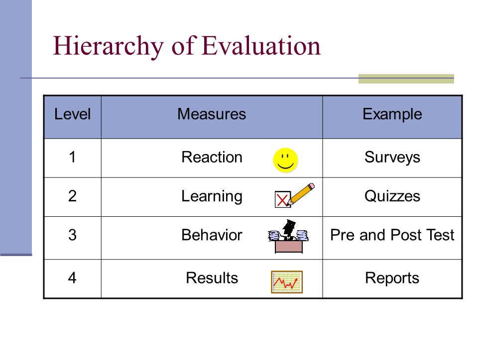 Hierarchy of Evaluation LevelMeasuresExample 1ReactionSurveys 2LearningQuizzes 3BehaviorPre and Post Test 4ResultsReports