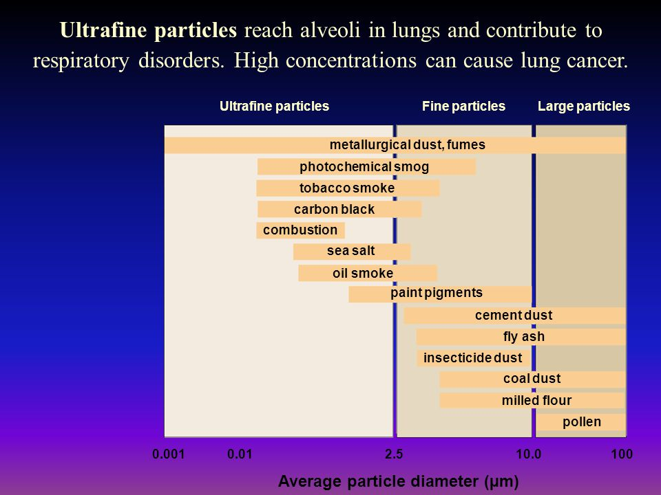 Ultrafine particlesFine particlesLarge particles metallurgical dust, fumes photochemical smog tobacco smoke carbon black combustion sea salt oil smoke paint pigments cement dust fly ash insecticide dust coal dust pollen milled flour 0.0010.012.510.0100 Average particle diameter (µm) Ultrafine particles reach alveoli in lungs and contribute to respiratory disorders.