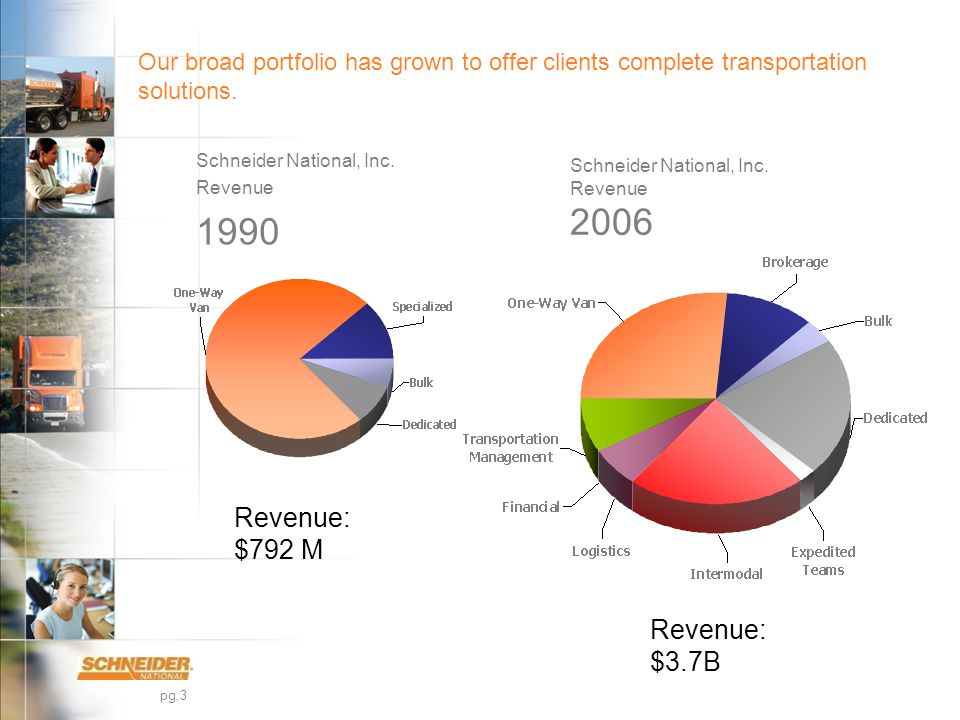 pg.3 Our broad portfolio has grown to offer clients complete transportation solutions.