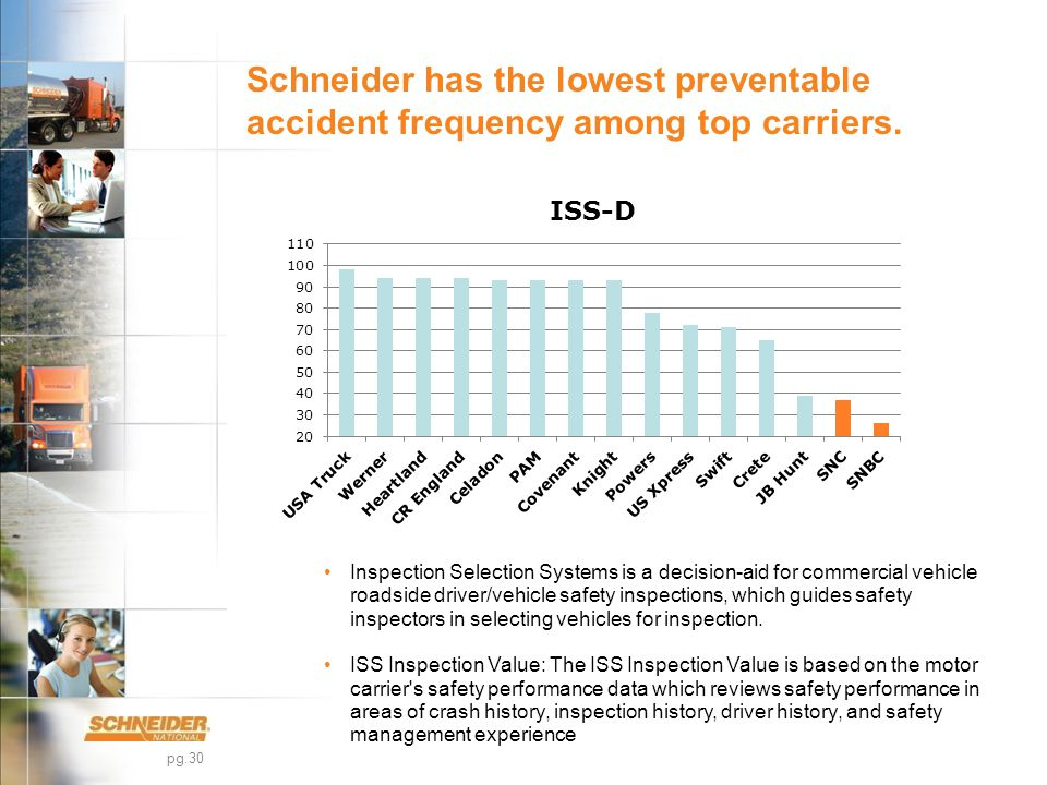 pg.30 Schneider has the lowest preventable accident frequency among top carriers.