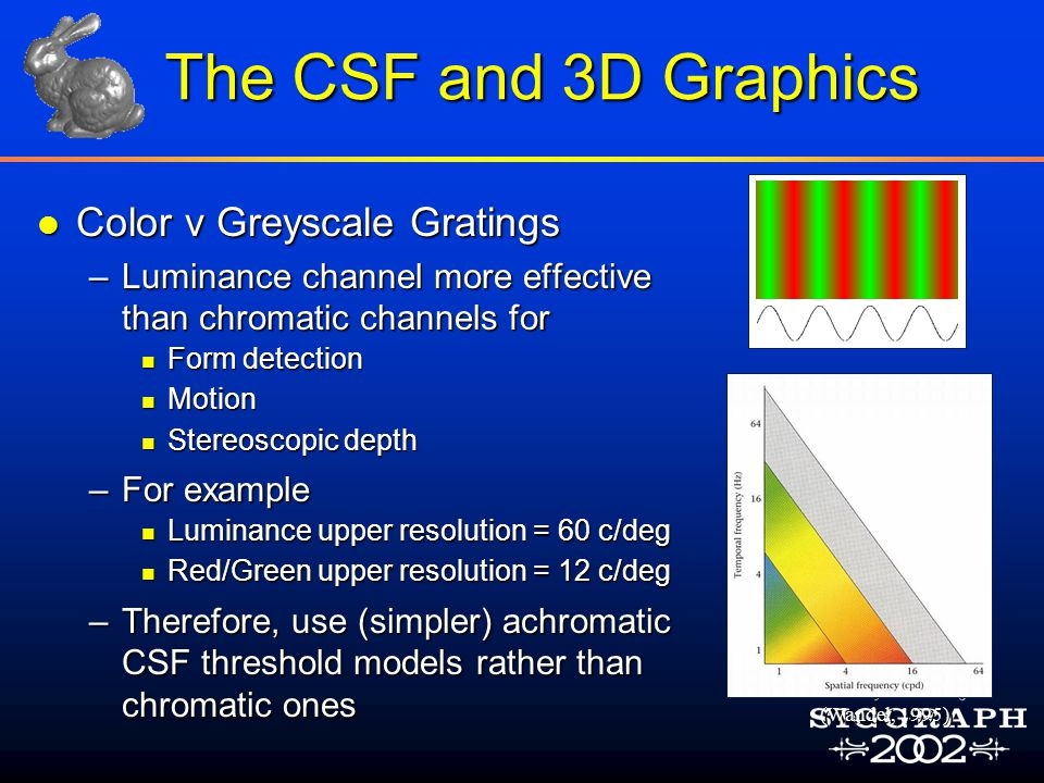 The CSF and 3D Graphics l Color v Greyscale Gratings –Luminance channel more effective than chromatic channels for n Form detection n Motion n Stereoscopic depth –For example n Luminance upper resolution = 60 c/deg n Red/Green upper resolution = 12 c/deg –Therefore, use (simpler) achromatic CSF threshold models rather than chromatic ones (Wandel, 1995)
