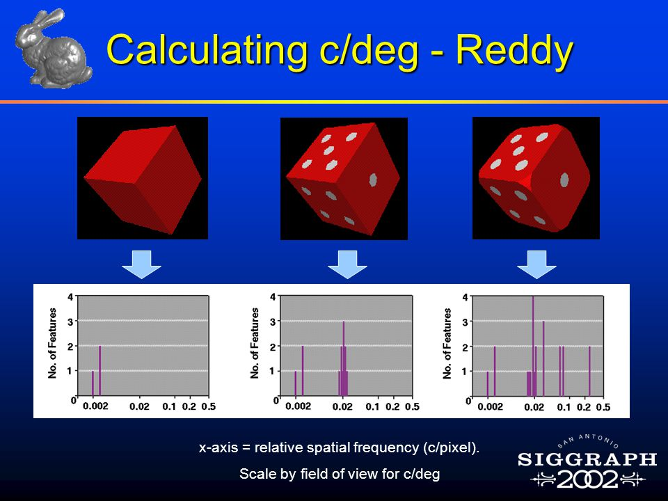 Calculating c/deg - Reddy x-axis = relative spatial frequency (c/pixel). Scale by field of view for c/deg