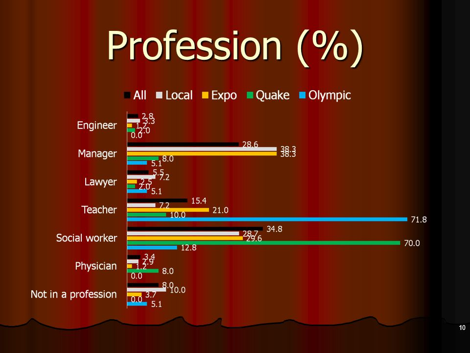 Profession (%) 10