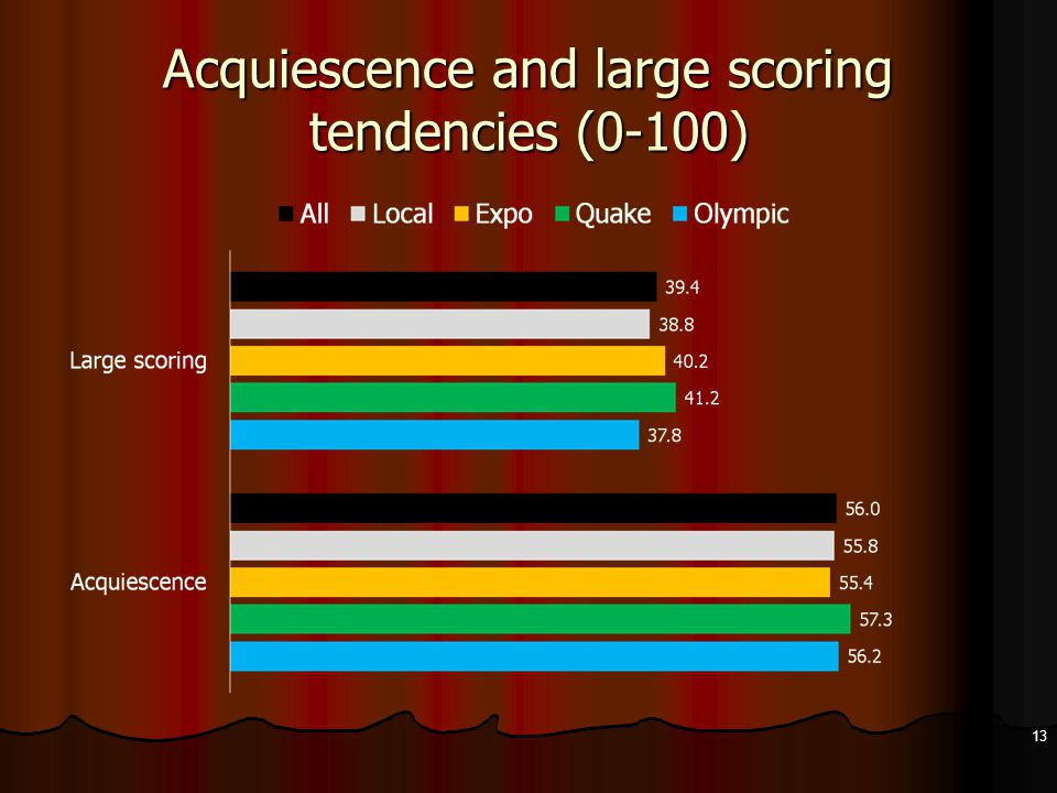 Acquiescence and large scoring tendencies (0-100) 13