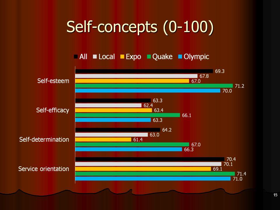 Self-concepts (0-100) 15