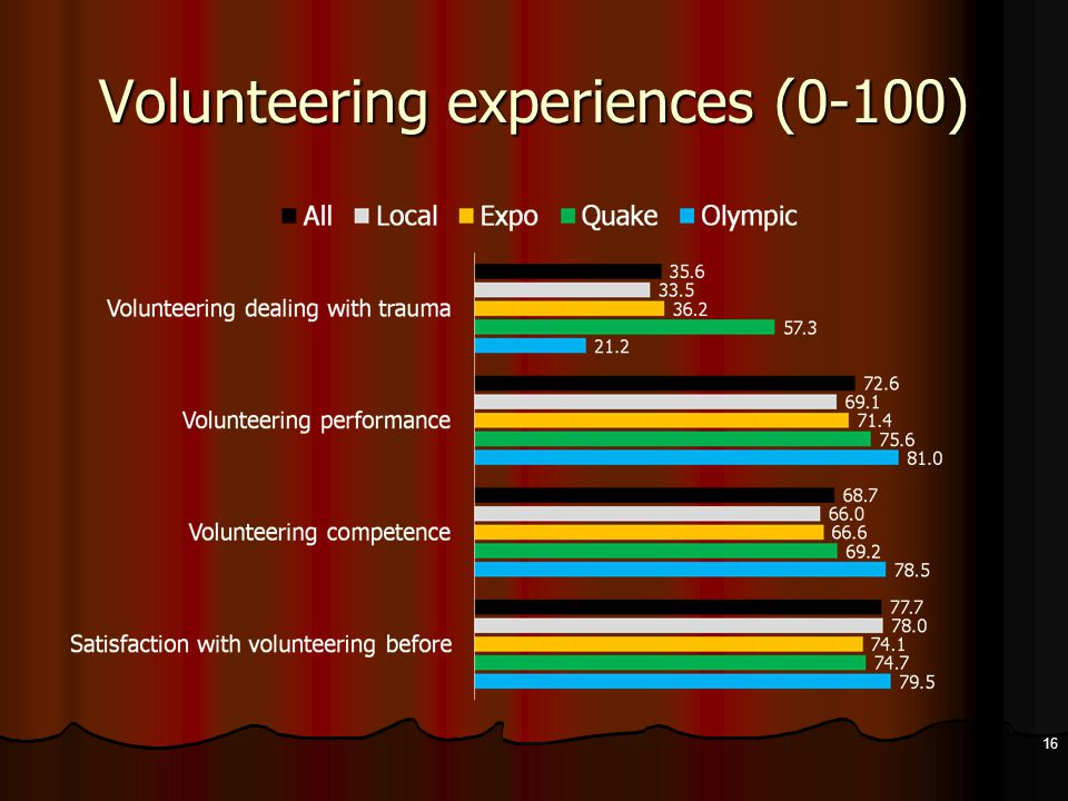 Volunteering experiences (0-100) 16