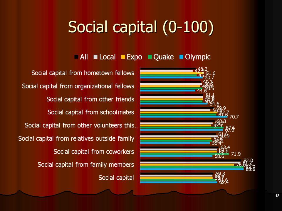 Social capital (0-100) 18