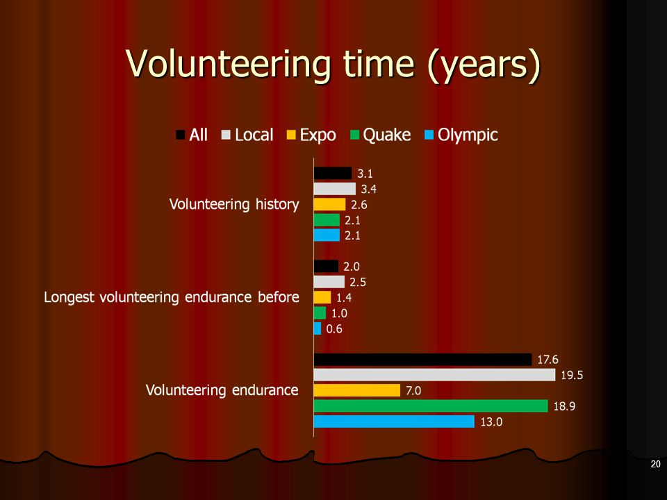Volunteering time (years) 20