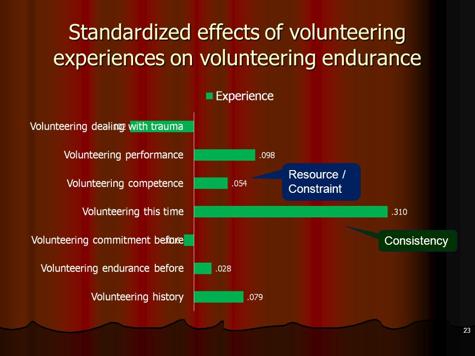 Standardized effects of volunteering experiences on volunteering endurance 23 Resource / Constraint Consistency