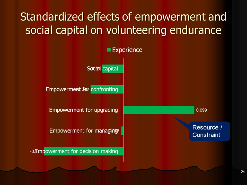 Standardized effects of empowerment and social capital on volunteering endurance 24 Resource / Constraint
