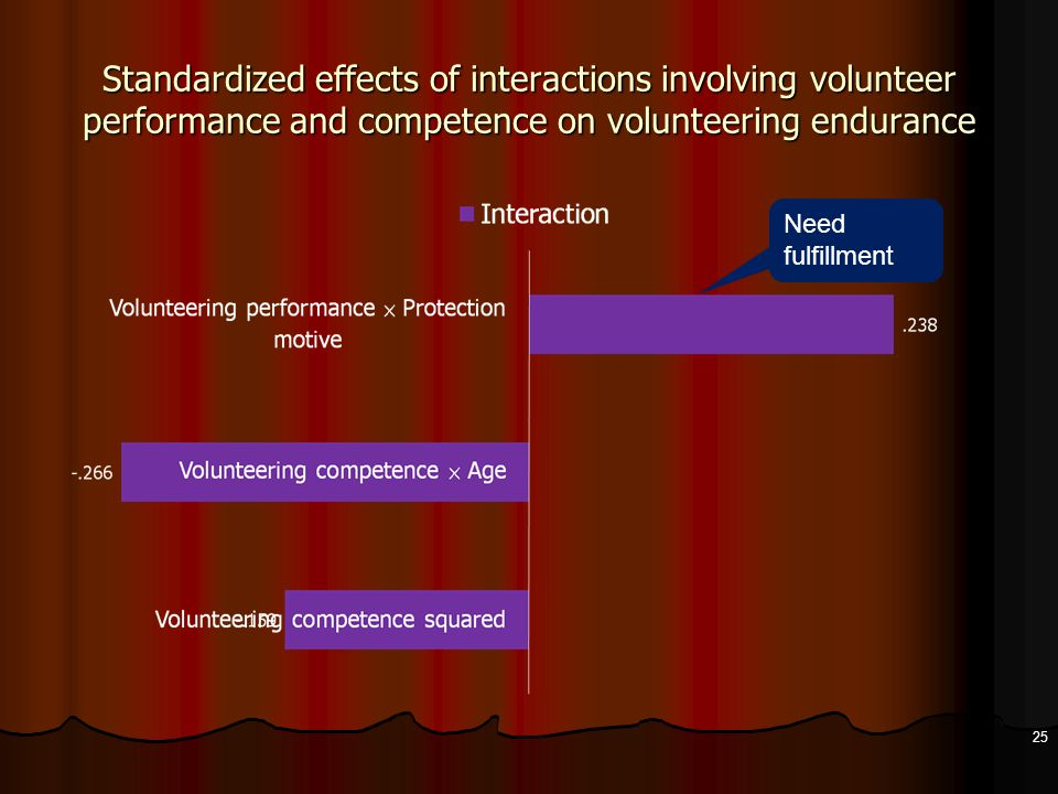 Standardized effects of interactions involving volunteer performance and competence on volunteering endurance 25 Need fulfillment