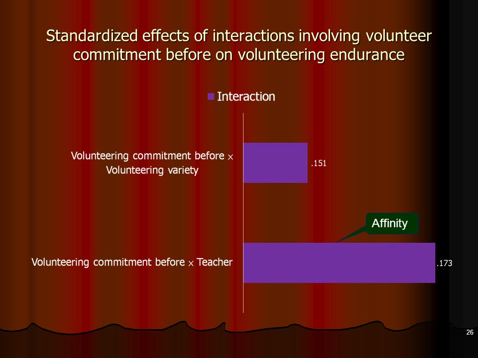 Standardized effects of interactions involving volunteer commitment before on volunteering endurance 26 Affinity