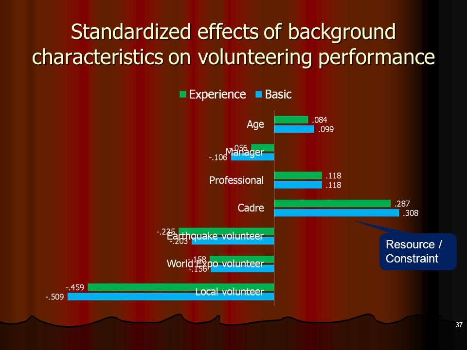 Standardized effects of background characteristics on volunteering performance 37 Resource / Constraint