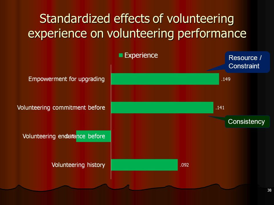 Standardized effects of volunteering experience on volunteering performance 38 Resource / Constraint Consistency