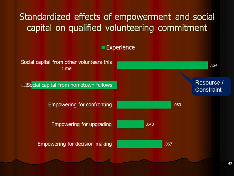 Standardized effects of empowerment and social capital on qualified volunteering commitment 43 Resource / Constraint
