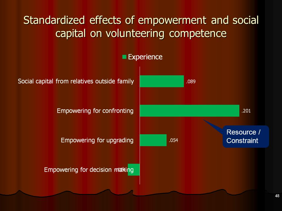 Standardized effects of empowerment and social capital on volunteering competence 48 Resource / Constraint