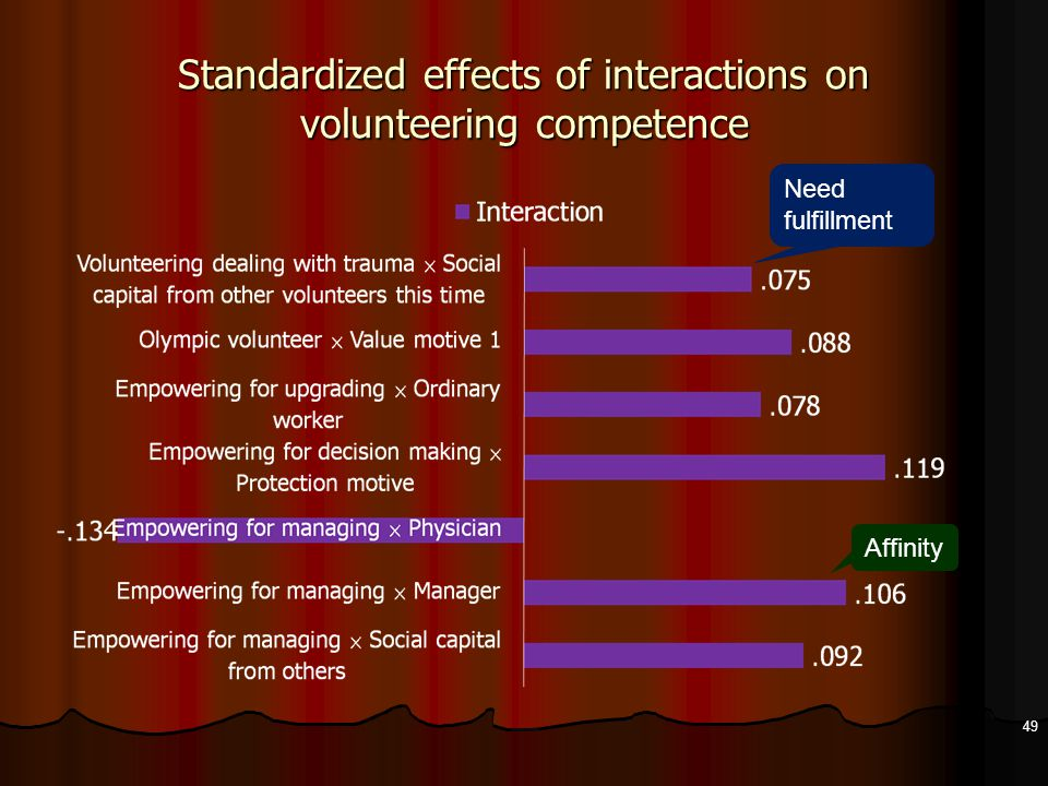 Standardized effects of interactions on volunteering competence 49 Need fulfillment Affinity