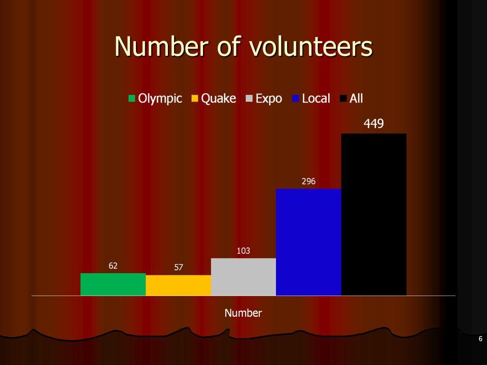 Empowerment experience in volunteering (0-100) 17