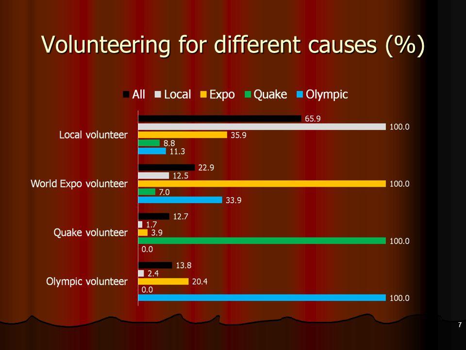 Standardized effects of volunteering experience on volunteering performance 38 Resource / Constraint Consistency