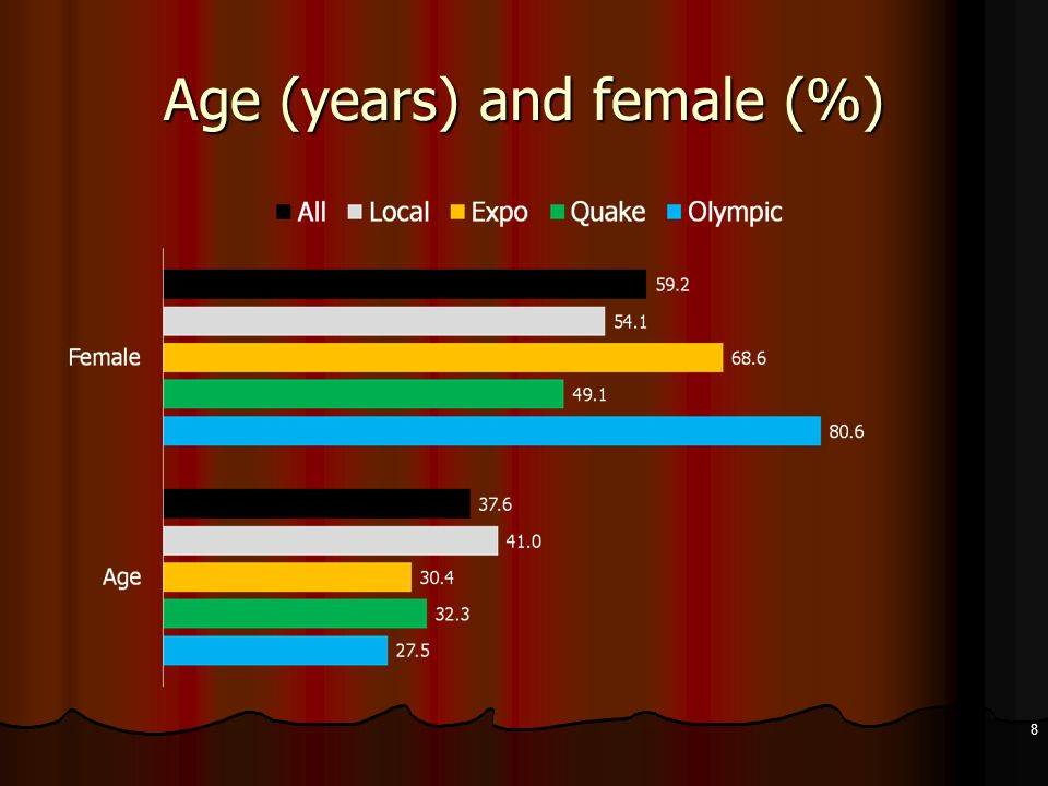 Age (years) and female (%) 8
