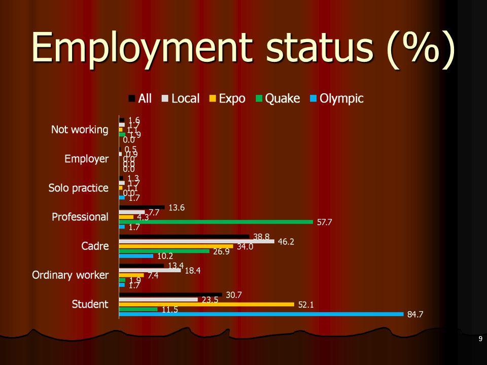 Employment status (%) 9