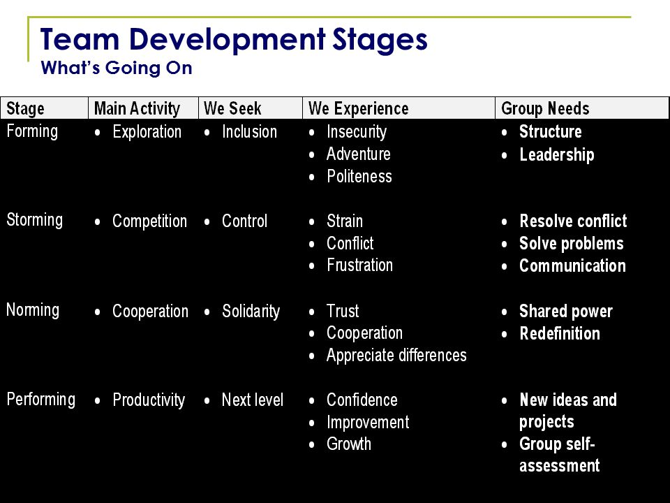 6 Team Development Stages What's Going On