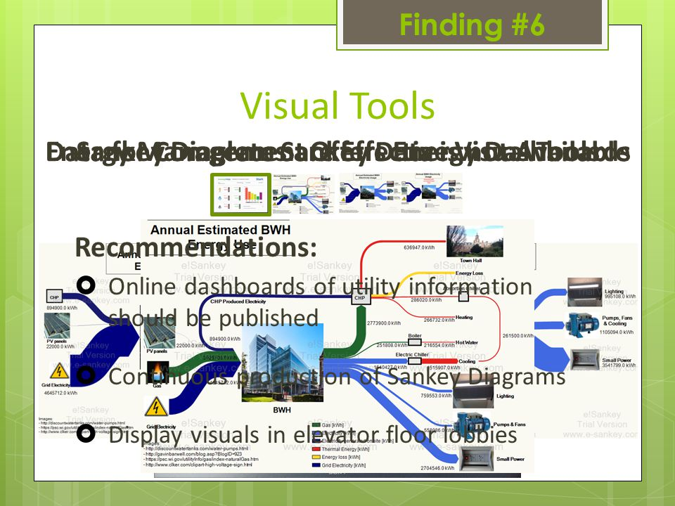 Finding #6 Visual Tools Energy Management Offers Energy DashboardsSankey Diagrams are Effective Visual Tools Data for Complete Sankey Data is not Available Recommendations:  Online dashboards of utility information should be published  Continuous production of Sankey Diagrams  Display visuals in elevator floor lobbies