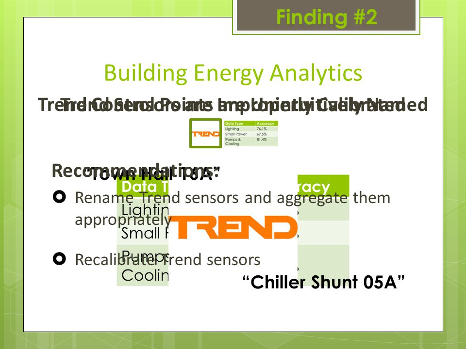 Trend Sensors are Improperly Calibrated Finding #2 Building Energy Analytics Trend Control Points are Unintuitively Named Data TypeAccuracy Lighting76.1% Small Power67.5% Pumps & Cooling 81.4% Town Hall 16A Chiller Shunt 05A Recommendations:  Rename Trend sensors and aggregate them appropriately  Recalibrate Trend sensors