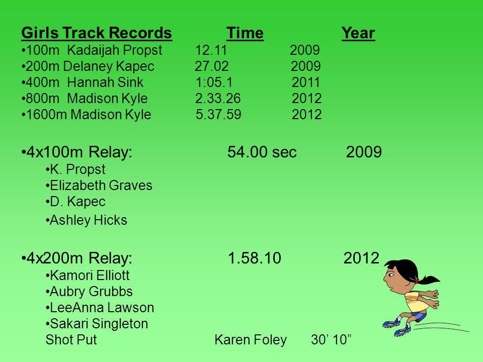 Girls Track Records Time Year 100m Kadaijah Propst 12.11 2009 200m Delaney Kapec 27.02 2009 400m Hannah Sink 1:05.1 2011 800m Madison Kyle 2.33.26 2012 1600m Madison Kyle 5.37.59 2012 4x100m Relay: 54.00 sec 2009 K.