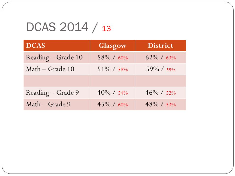 DCAS 2014 / 13 DCASGlasgowDistrict Reading – Grade 1058% / 60% 62% / 63% Math – Grade 1051% / 58% 59% / 59% Reading – Grade 940% / 54% 46% / 52% Math – Grade 945% / 60% 48% / 53%