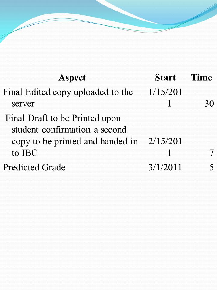 AspectStartTime EE 2 ND Proposal form and consultation 5/11/2010 1 Work on first draft 5/12/2010 35 First draft to supervisor 6/15/2010 14 First draft Returned to the Students 6/29/2010 1 Work on second draft 7/1/2010 60 Summer Plan to the supervisor 7/20/2010 finding to the supervisor 9/7/2010 1 First draft to supervisor 10/1/2010 30 Final copy to supervisor 11/1/2010 30 Viva Voce (Supervisor and EEC or IBC) 11/8/2010 7