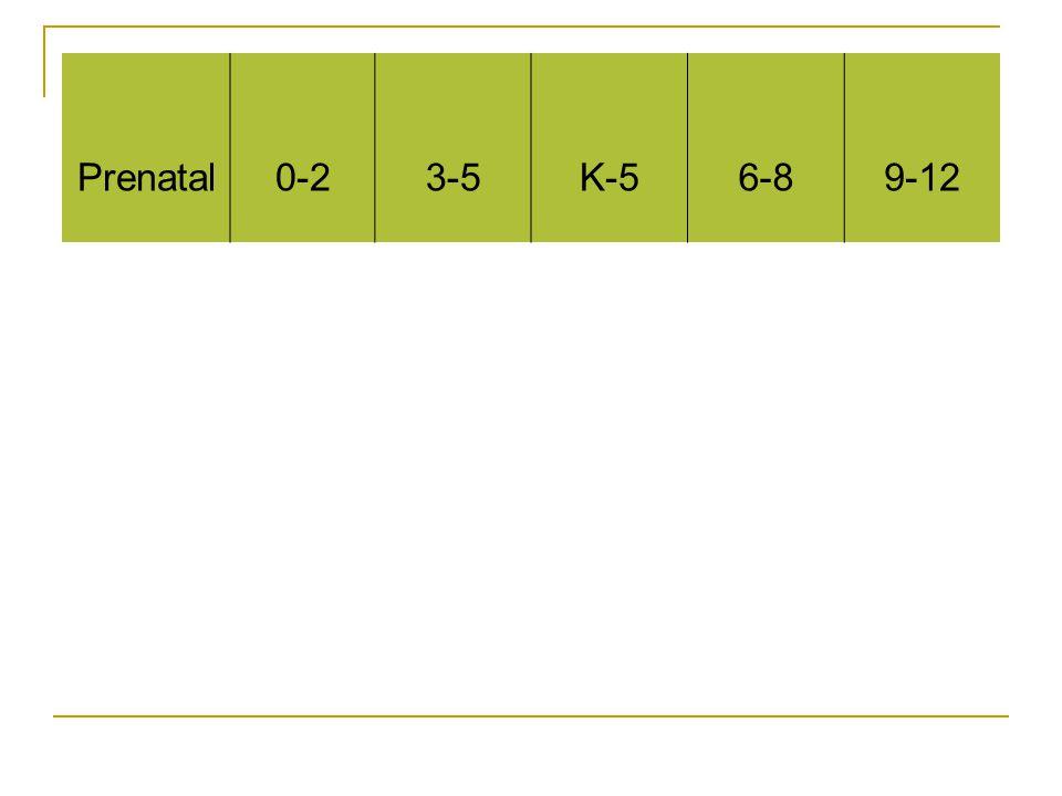 Prenatal0-23-5K-56-89-12