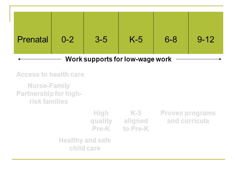 Prenatal0-23-5K-56-89-12 Work supports for low-wage work Access to health care Nurse-Family Partnership for high- risk families High quality Pre-K K-5 aligned to Pre-K Proven programs and curricula Healthy and safe child care