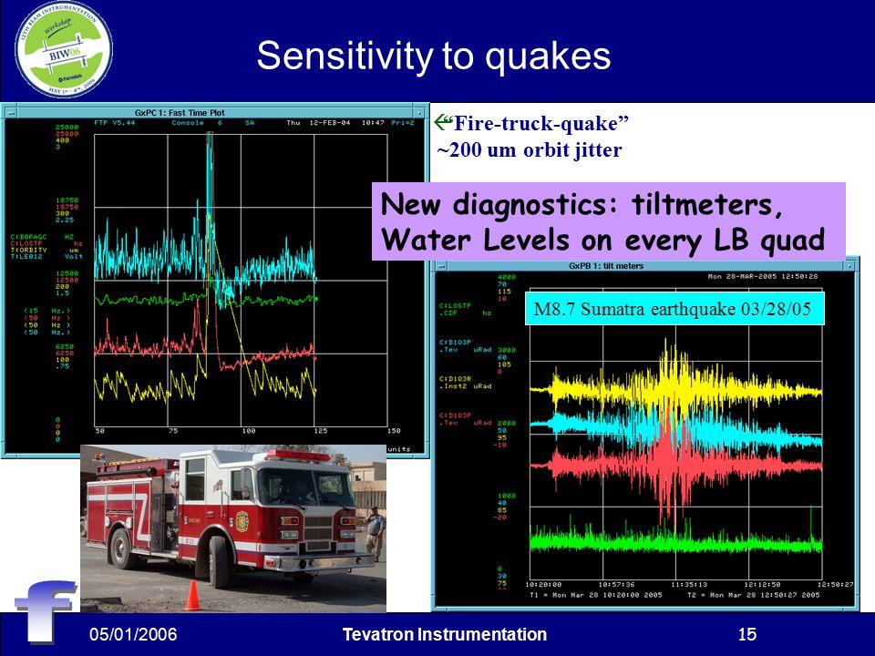 05/01/2006Tevatron Instrumentation15 Sensitivity to quakes  Fire-truck-quake ~200 um orbit jitter New diagnostics: tiltmeters, Water Levels on every LB quad M8.7 Sumatra earthquake 03/28/05