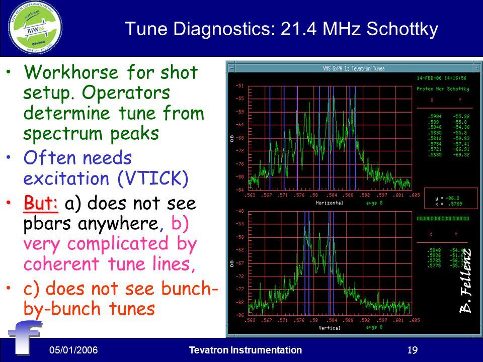 05/01/2006Tevatron Instrumentation19 Tune Diagnostics: 21.4 MHz Schottky Workhorse for shot setup.