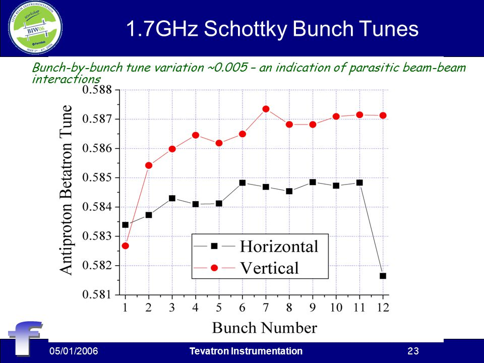 05/01/2006Tevatron Instrumentation23 1.7GHz Schottky Bunch Tunes Bunch-by-bunch tune variation ~0.005 – an indication of parasitic beam-beam interactions
