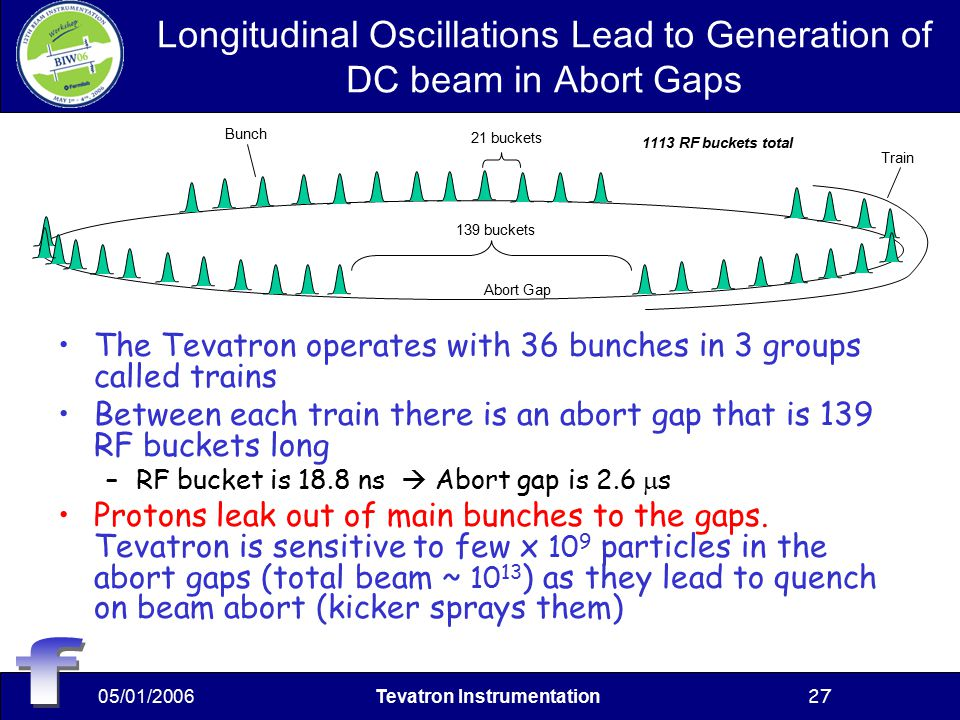 05/01/2006Tevatron Instrumentation27 Longitudinal Oscillations Lead to Generation of DC beam in Abort Gaps The Tevatron operates with 36 bunches in 3 groups called trains Between each train there is an abort gap that is 139 RF buckets long –RF bucket is 18.8 ns  Abort gap is 2.6  s Protons leak out of main bunches to the gaps.