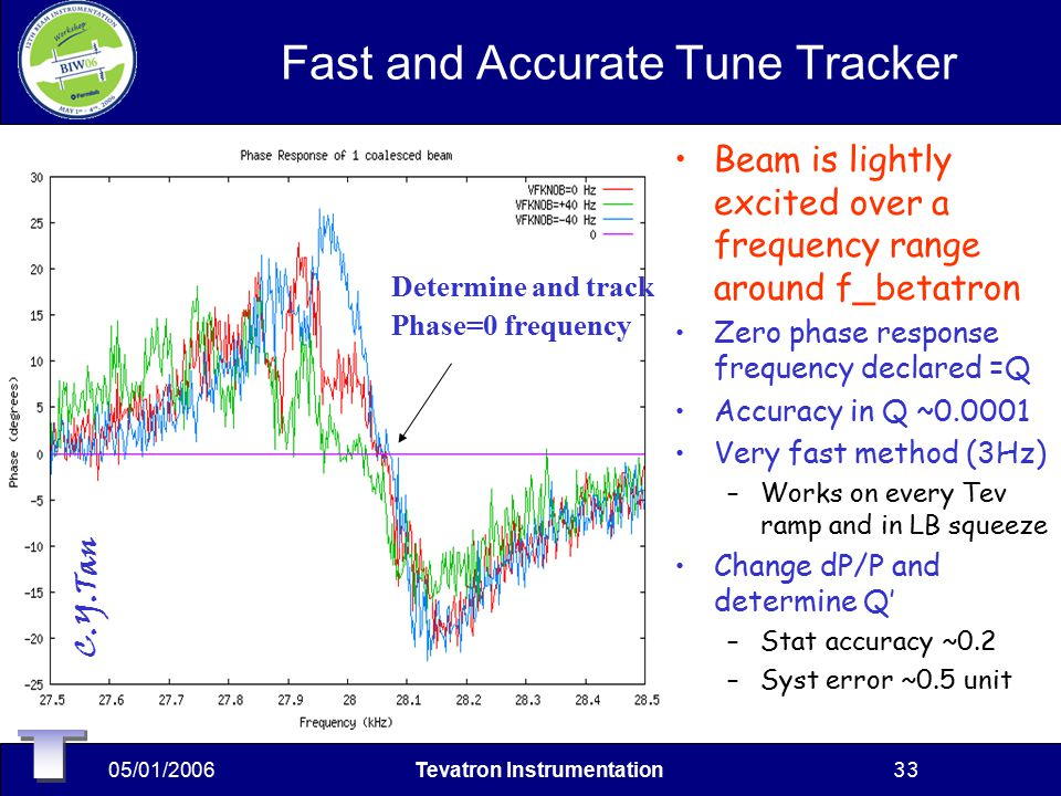 05/01/2006Tevatron Instrumentation33 Fast and Accurate Tune Tracker Beam is lightly excited over a frequency range around f_betatron Zero phase response frequency declared =Q Accuracy in Q ~0.0001 Very fast method (3Hz) –Works on every Tev ramp and in LB squeeze Change dP/P and determine Q' –Stat accuracy ~0.2 –Syst error ~0.5 unit Determine and track Phase=0 frequency C.Y.Tan